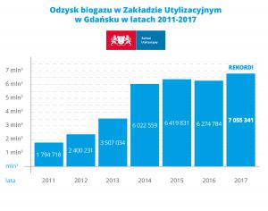 ZU_odzysk_biogaz_2017